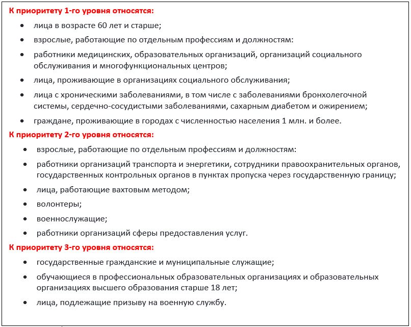 В каких регионах РФ и для кого прививка от коронавируса становится обязательной - последние новости