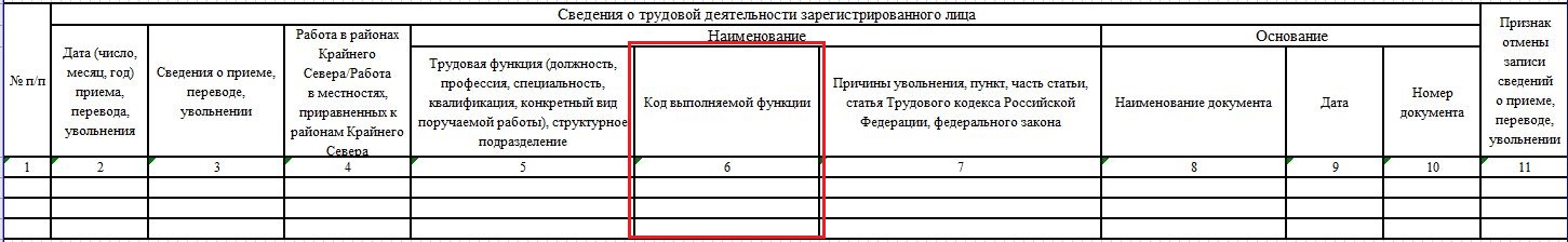 Новая форма СЗВ-ТД с 1 июля 2021 года - таблица изменений и образец заполнения
